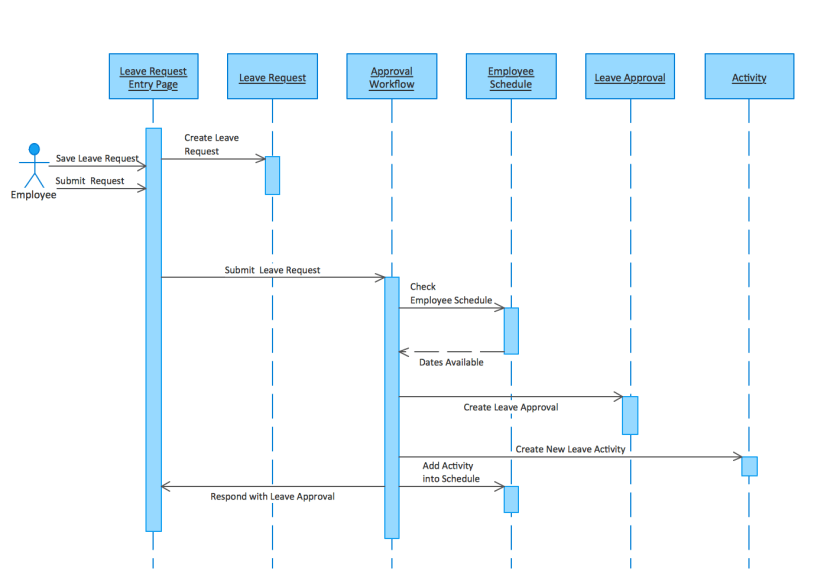 Cool visio sequence diagram template pictures inspiration sequence diagram visio template 28 images uml swimlane diagram ccuart Gallery