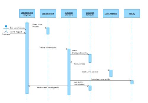small resolution of uml tool uml diagram examples diagram likewise uml sequence diagram on uml use case diagram