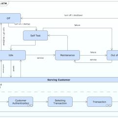 State Transition Diagram Example Library Management System Isuzu Npr 200 Wiring Uml Machine Professional Drawing