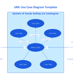 the uml use case diagram template system of goods selling via catalogues is created using conceptdraw diagram diagramming and vector drawing software  [ 1056 x 794 Pixel ]