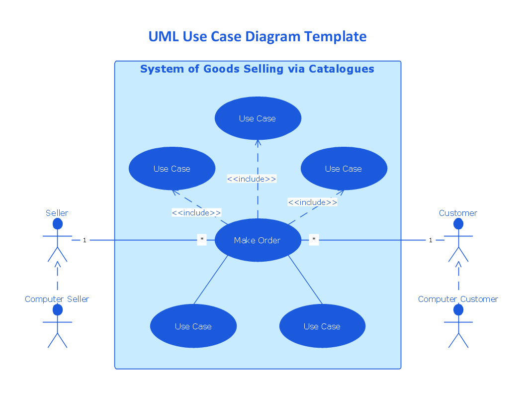 hight resolution of the uml use case diagram template system of goods selling via catalogues is created using conceptdraw diagram diagramming and vector drawing software