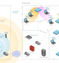 ultra high performance wlans wireless network diagram [ 1126 x 772 Pixel ]