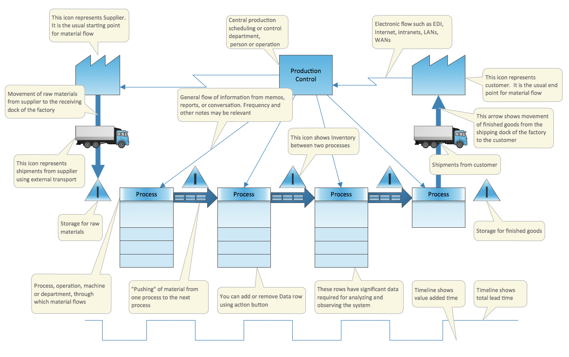 hight resolution of value stream map vsm template
