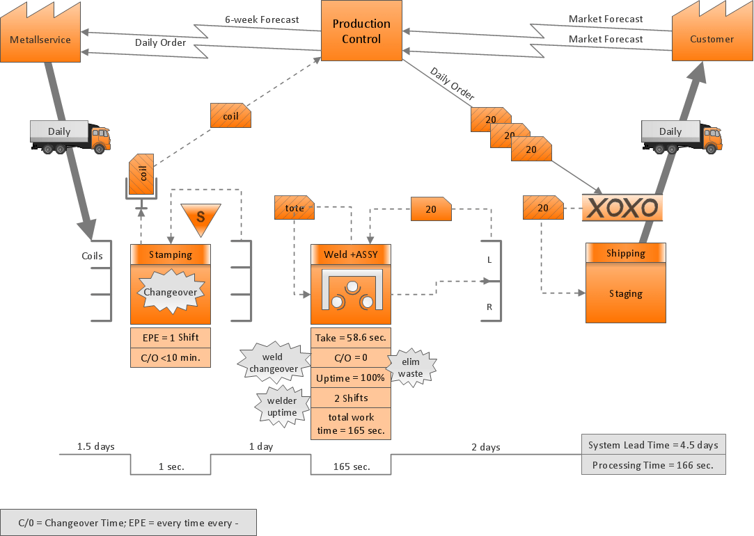 hight resolution of value stream mapping diagram example