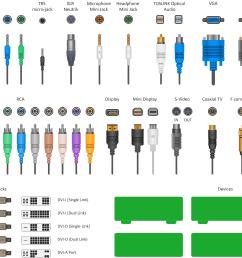 standard universal audio video connection types [ 2153 x 1425 Pixel ]