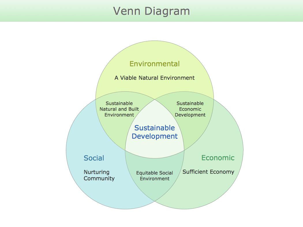hight resolution of venn diagram sustainable development png