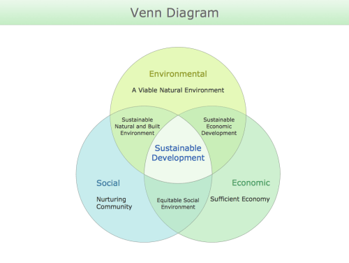 small resolution of venn diagram sustainable development png