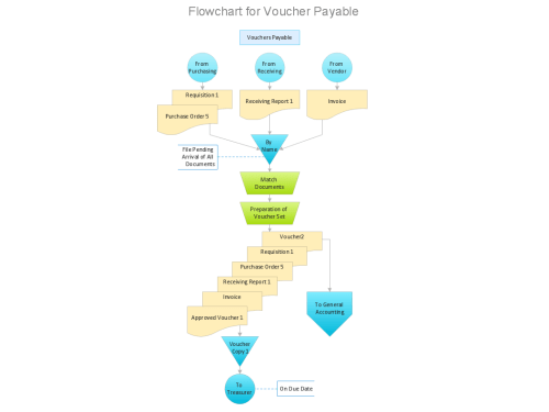 small resolution of voucher payable flow chart