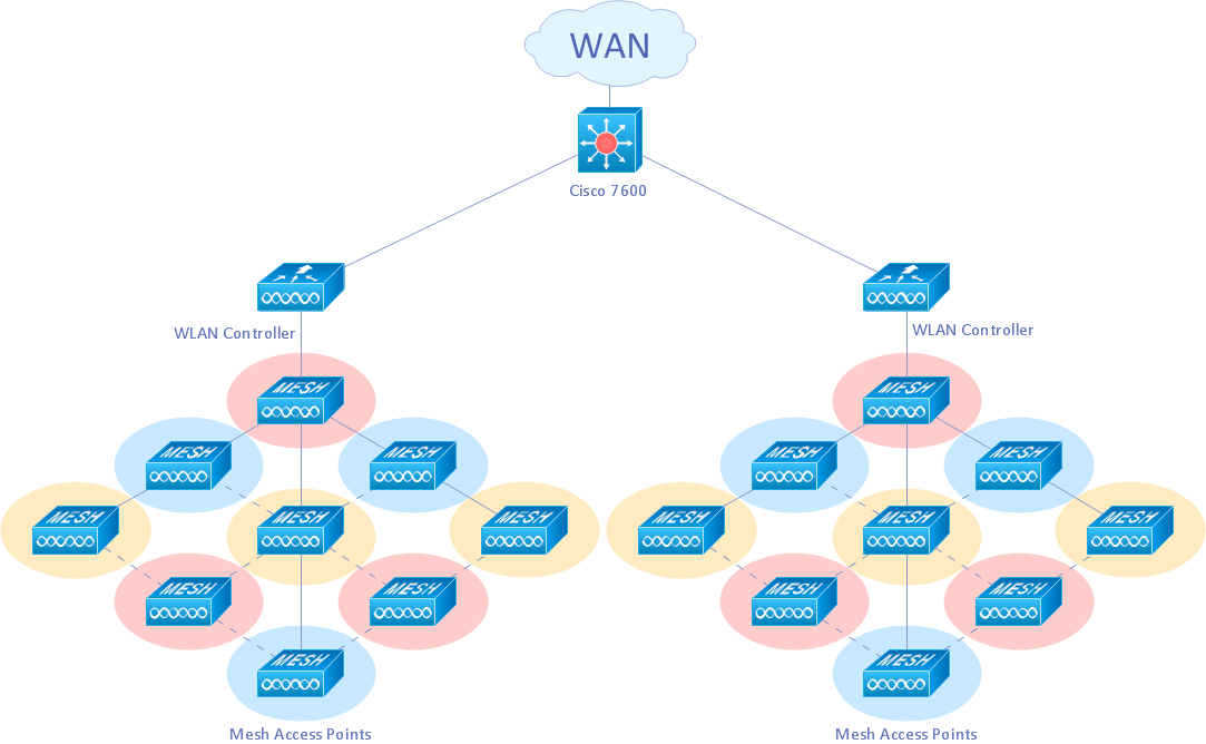 How To Create Network Diagrams ConceptDraw Pro Is An Advanced