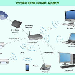 Telephone Network Diagram Sony Aftermarket Stereo Wiring Wireless Router What Is A