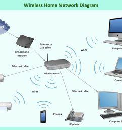 what is a wireless network  [ 1076 x 780 Pixel ]