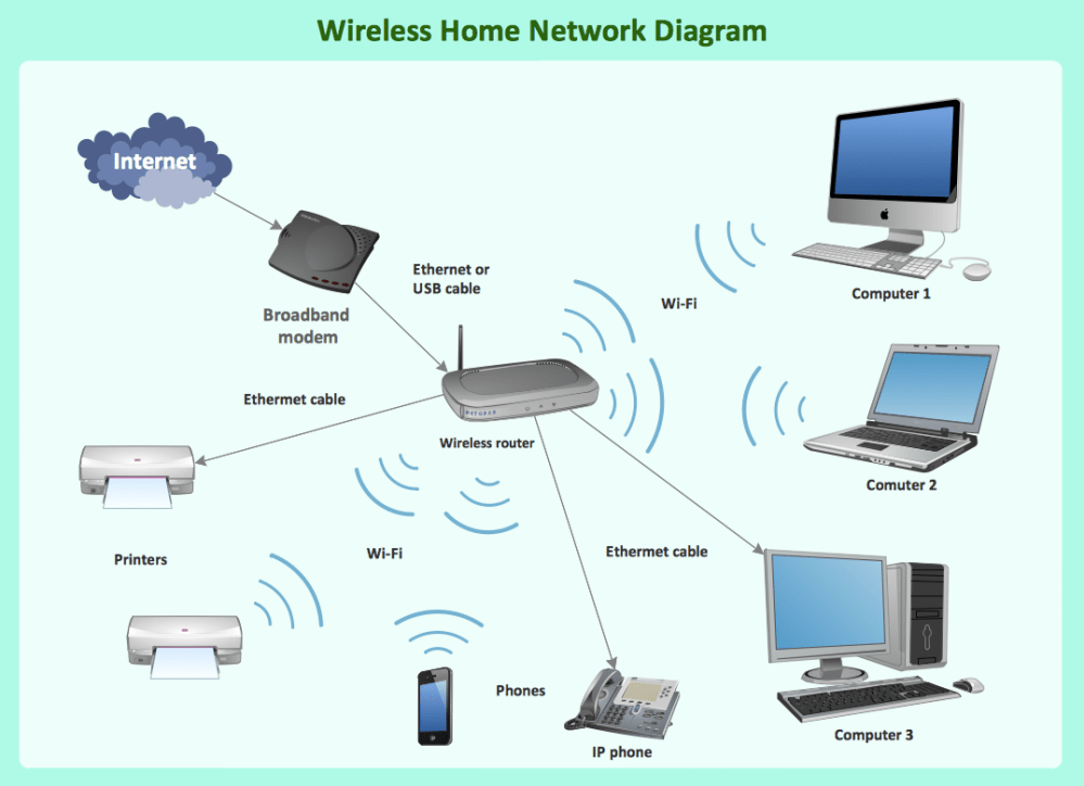 medium resolution of the solution contains a comprehensive library of objects for drawing different types of wireless network diagrams