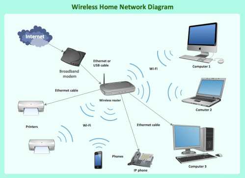 small resolution of the solution contains a comprehensive library of objects for drawing different types of wireless network diagrams