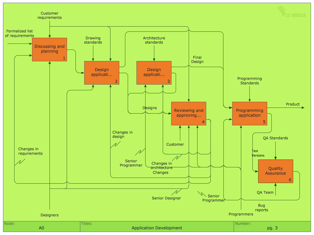 business process flow diagram symbols warn winch wiring a2000 flowchart software | free examples and templates download ...