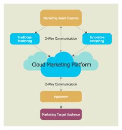 cloud marketing diagram [ 1227 x 1308 Pixel ]