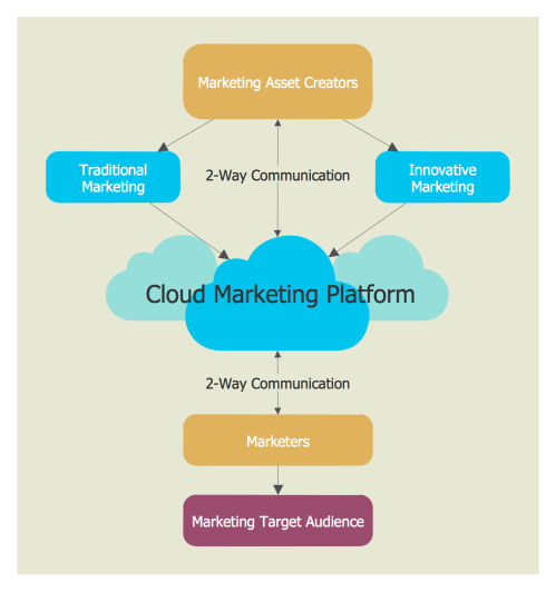 small resolution of cloud marketing diagram