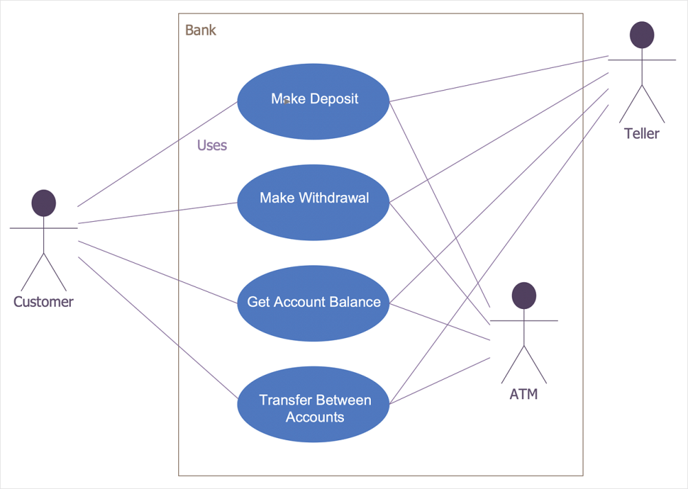 medium resolution of how to create a bank atm use case diagram
