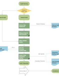 Audit planning flowchart also process flowcharts basic rh conceptdraw