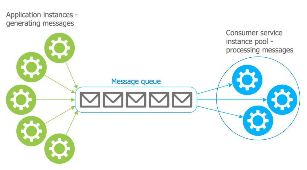 medium resolution of azure architecture template competing consumers pattern