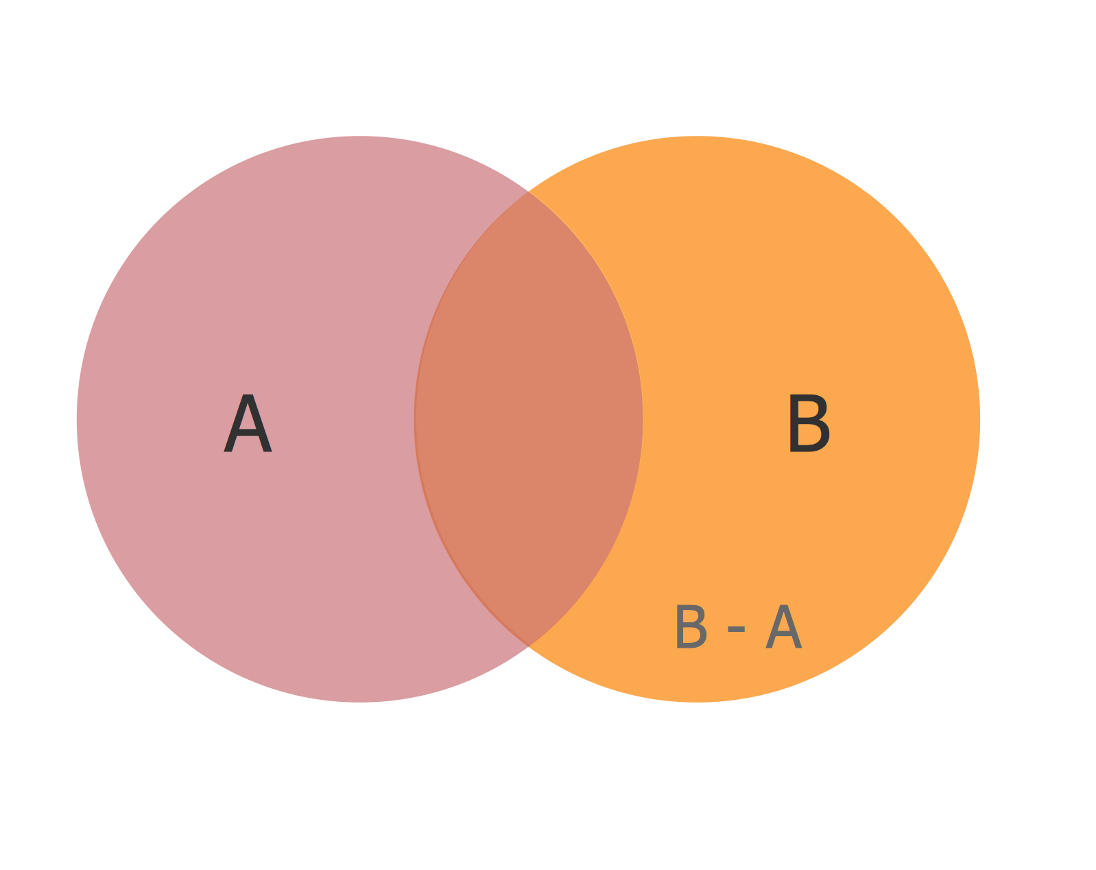 hight resolution of diagram venn