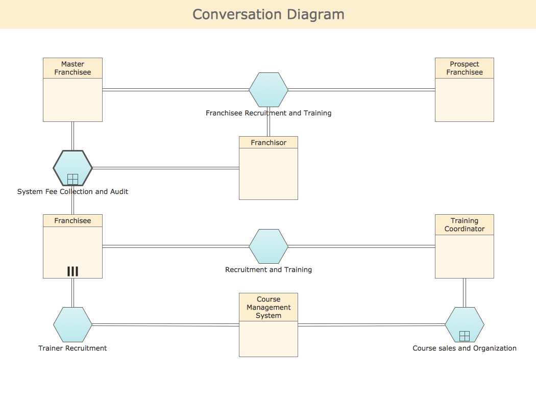 how to draw business process diagram wiring for air horn relay bpmn