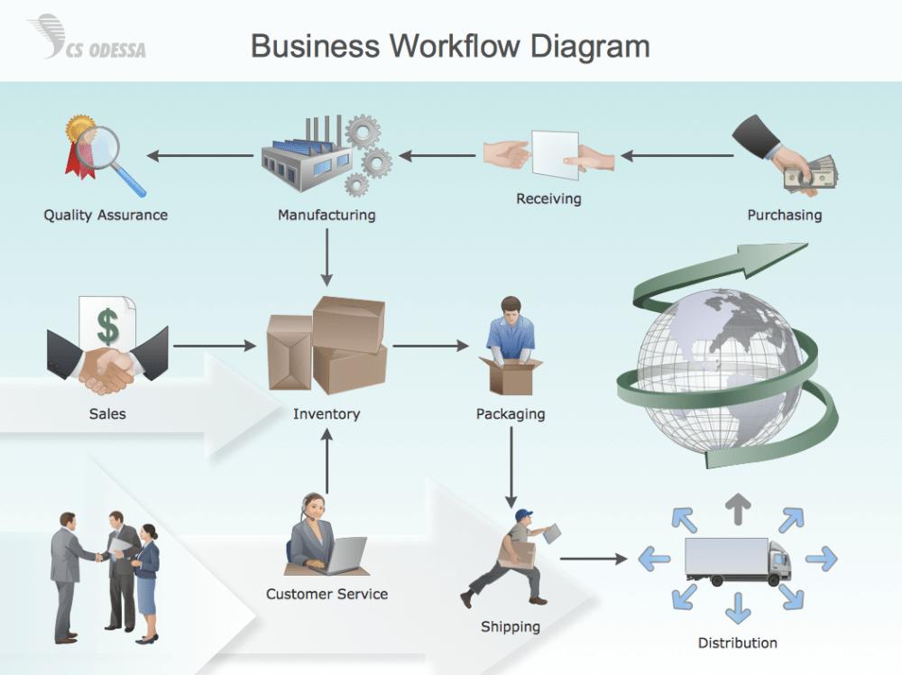 medium resolution of business workflow diagram process flow diagram