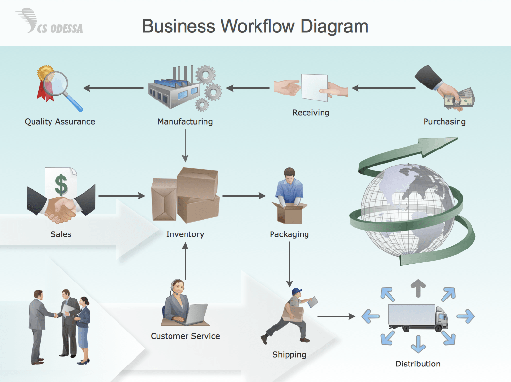 hight resolution of business workflow diagram process flow diagram