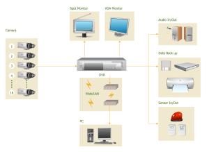 CCTV Network Example