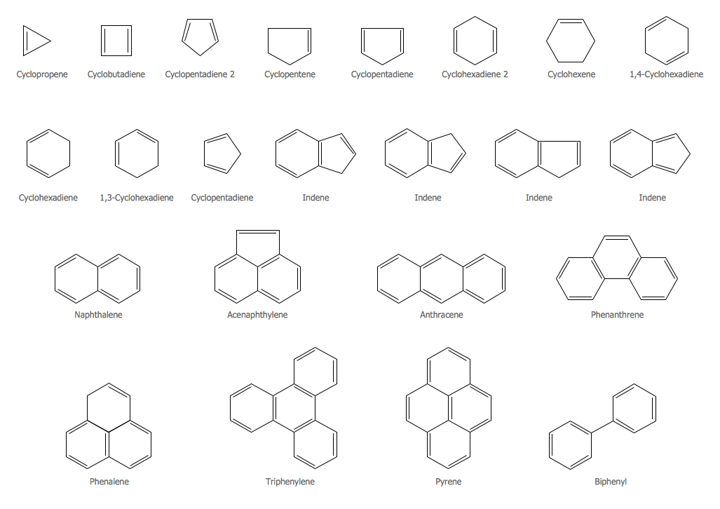 Chemistry Symbols and Meanings