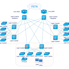 Mpls Network Diagram Visio Advance T8 Ballast Wiring Cisco Examples And Templates