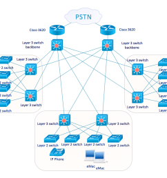 conceptdraw network diagram wireless wiring diagram centre cisco network examples and templateswireless mesh network diagram lan [ 1055 x 773 Pixel ]