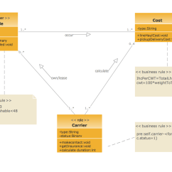 Class Diagram For Library Management System In Uml Visio Spaghetti Example Goodstransportation