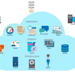 cloud computing architecture [ 1355 x 1068 Pixel ]
