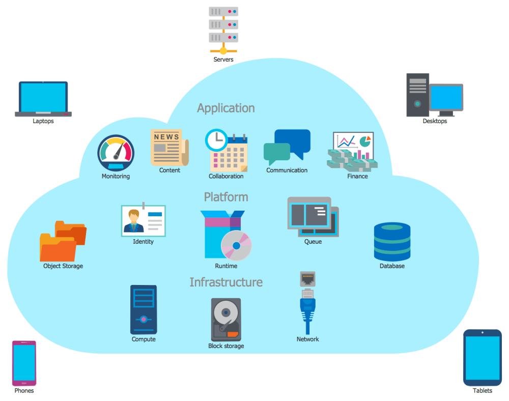 medium resolution of cloud computing architecture