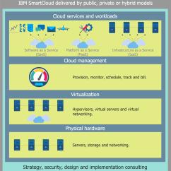 Saas Architecture Diagram Mercedes Benz Wiring Diagrams Cloud Computing