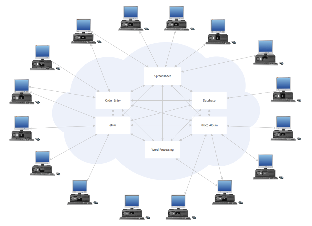 car computer network diagram wiring a 3 way light switch cloud computing and examples
