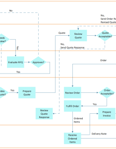 Cross functional flowchart examples trading process also rh conceptdraw