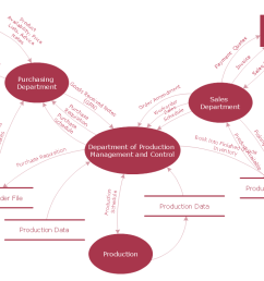 data flow diagram examples dfd model of small traditional production enterprise [ 1094 x 719 Pixel ]