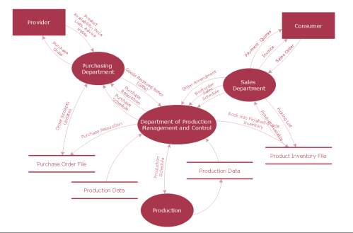 small resolution of dfd model of small traditional production enterprise data flow diagram