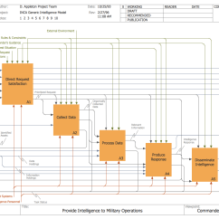 Database Architecture Diagram Opel Meriva B Wiring Design