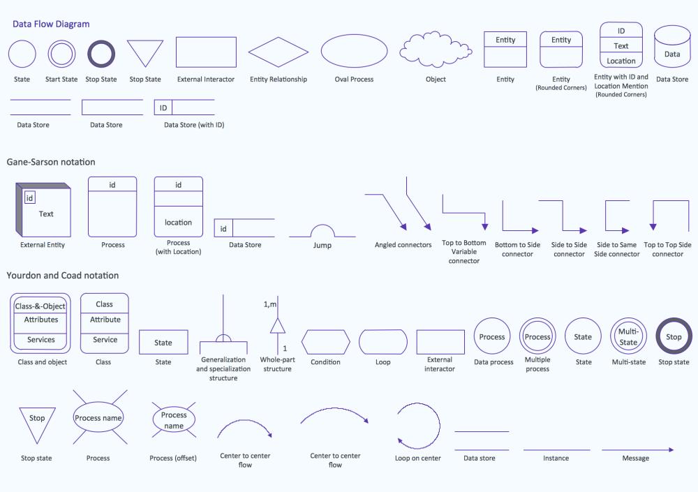 medium resolution of proces flow diagram guide