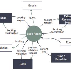 Entity Relationship Diagram For A Library Management System Folder Tree Create Data Flow   Conceptdraw Helpdesk