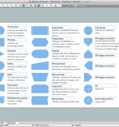 process flow diagram icons wiring diagram todays setings icon orange process flow diagram icons [ 1439 x 822 Pixel ]