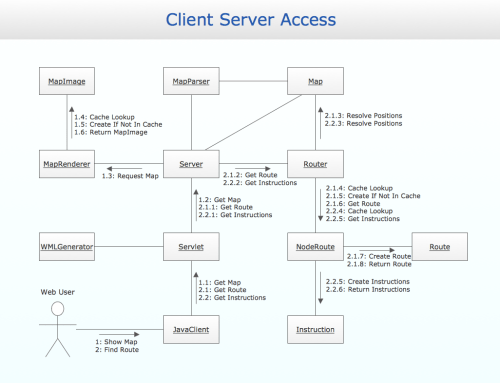 small resolution of uml collaboration diagram uml2 0 design of the access database access database diagram
