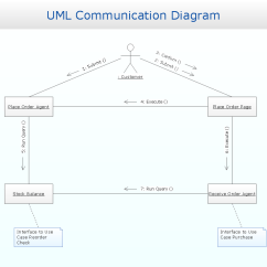 How To Design Uml Diagrams Alarm Circuit Diagram Communication Uml2 Collaboration Uml1 X