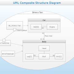 How To Design Uml Diagrams Diagram Of Rib Cage And Muscles Composite Structure The