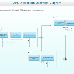 Shopping Uml Sequence Diagram Examples Heat Pump Air Handler Interaction Overview Uml2 Professional