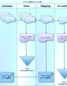 Cross functional flowchart sample also examples rh conceptdraw