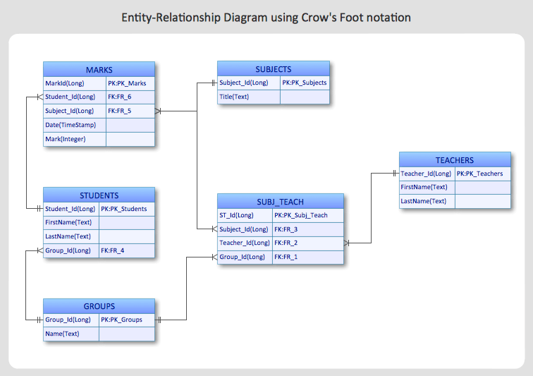 how to make an er diagram for database gibson les paul custom wiring create entity relationship using conceptdraw solution park