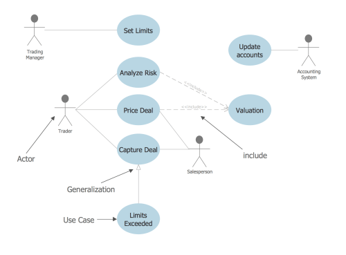 small resolution of uml use case diagram example